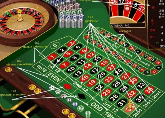 Рулетка онлайн в казино Инкено